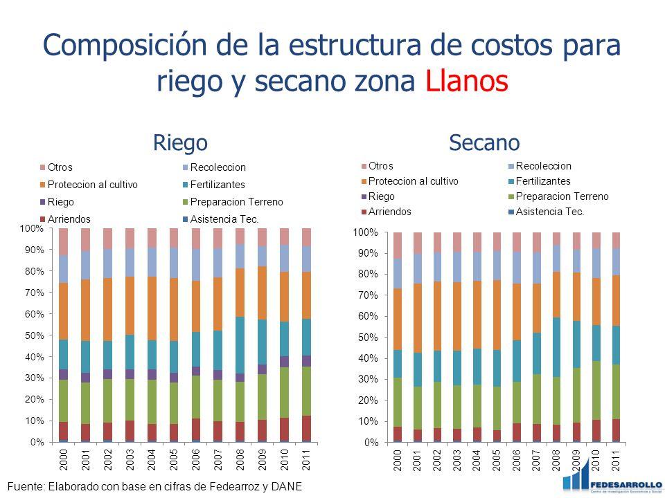 Composición de la estructura de costos para riego y secano zona Llanos