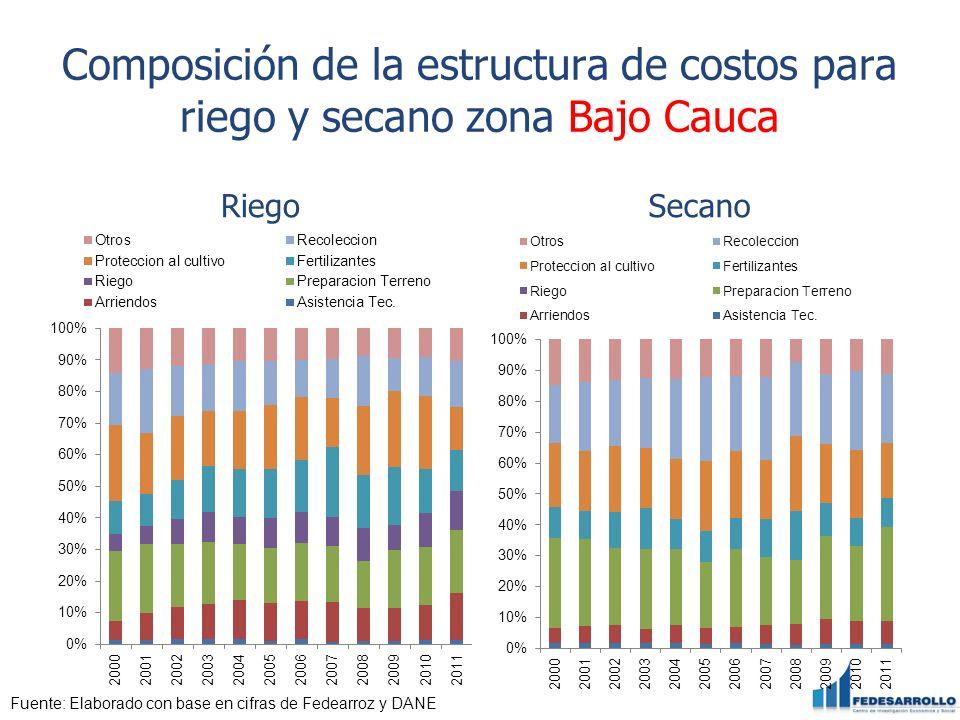 Composición de la estructura de costos para riego y secano zona Bajo Cauca