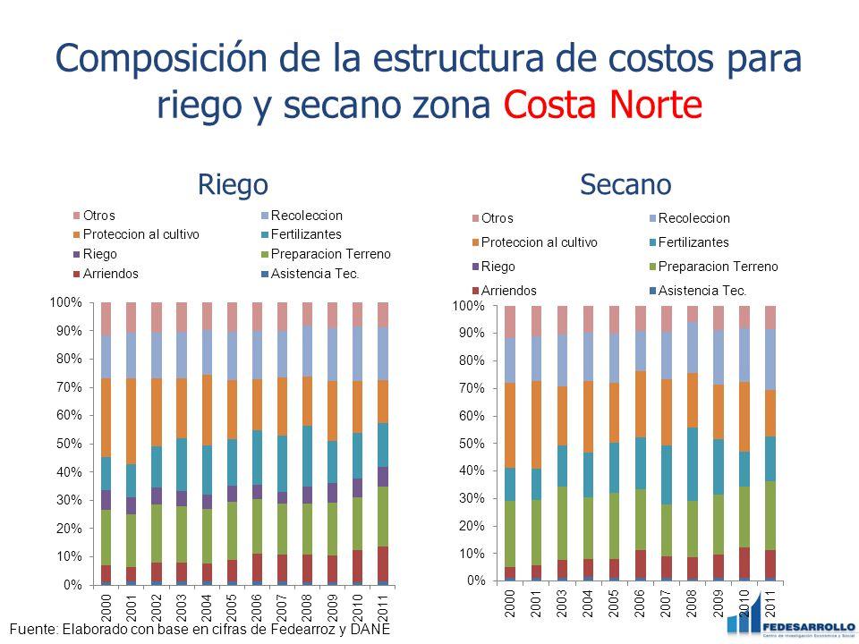 Composición de la estructura de costos para riego y secano zona Costa Norte