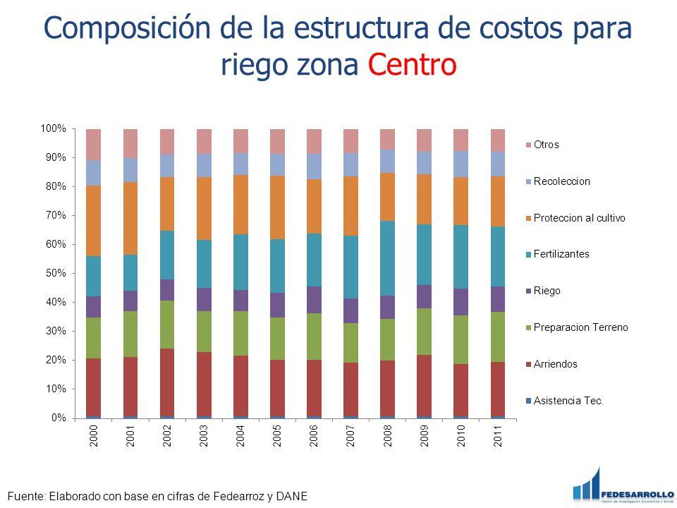Composición de la estructura de costos para riego zona Centro