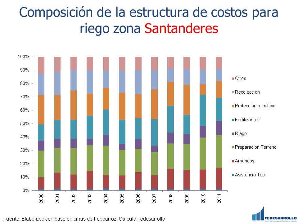 Composición de la estructura de costos para riego zona Santanderes