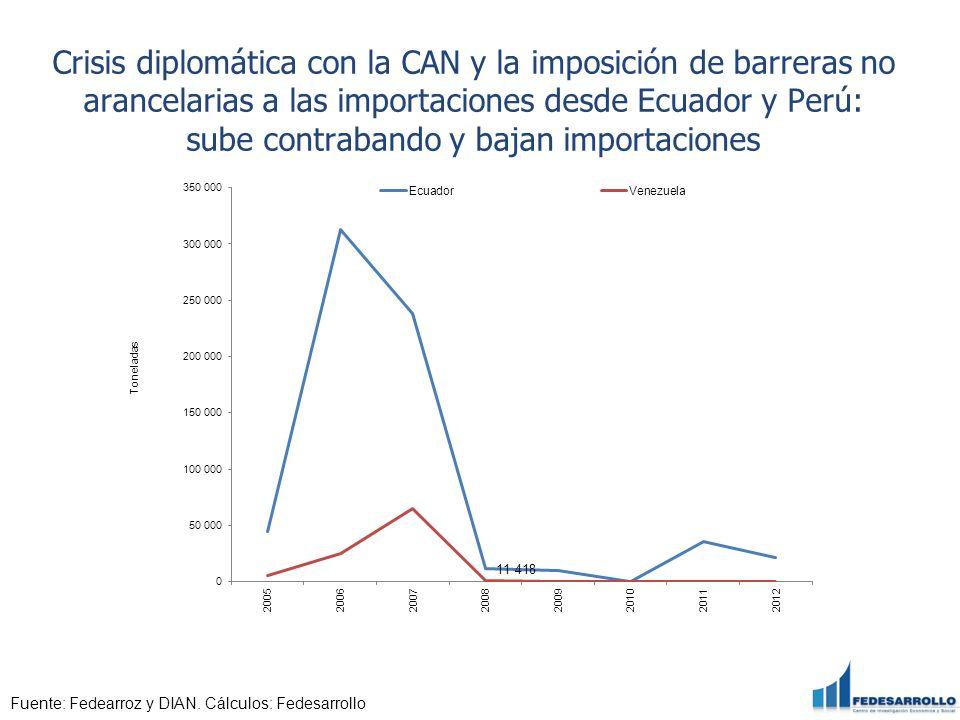 Crisis diplomática con la CAN y la imposición de barreras no arancelarias a las importaciones desde Ecuador y Perú: sube contrabando y bajan importaciones