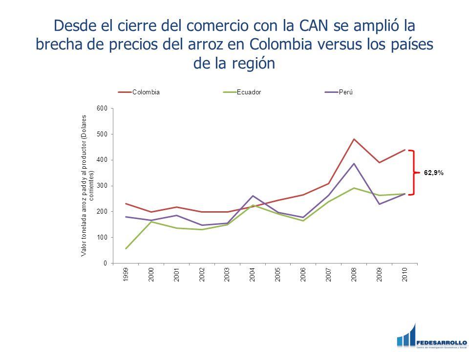 Desde el cierre del comercio con la CAN se amplió la brecha de precios del arroz en Colombia versus los países de la región