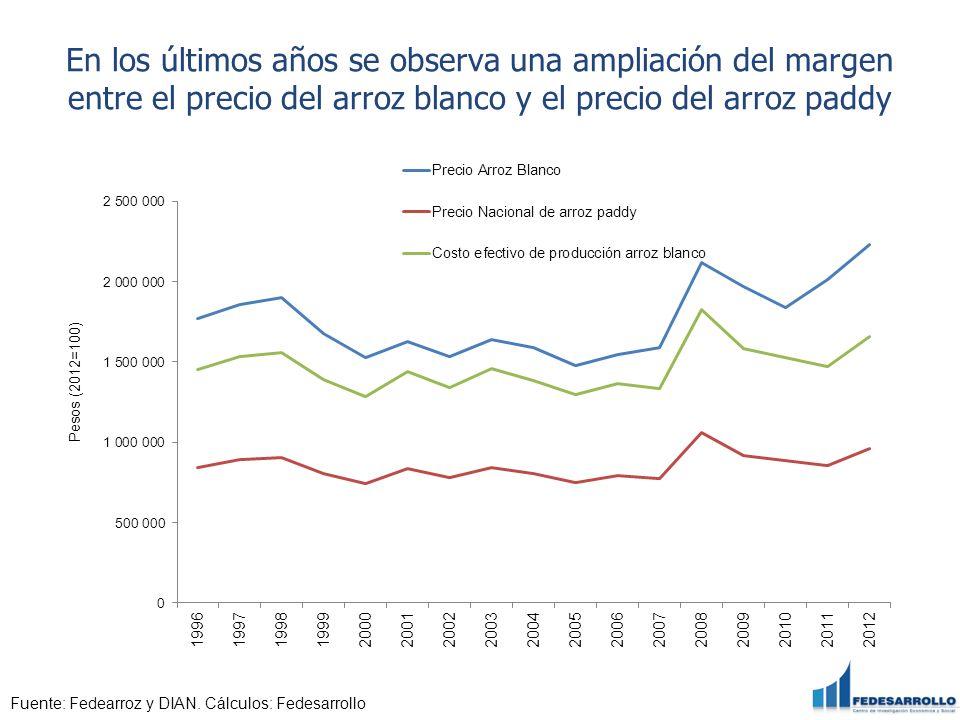 En los últimos años se observa una ampliación del margen entre el precio del arroz blanco y el precio del arroz paddy