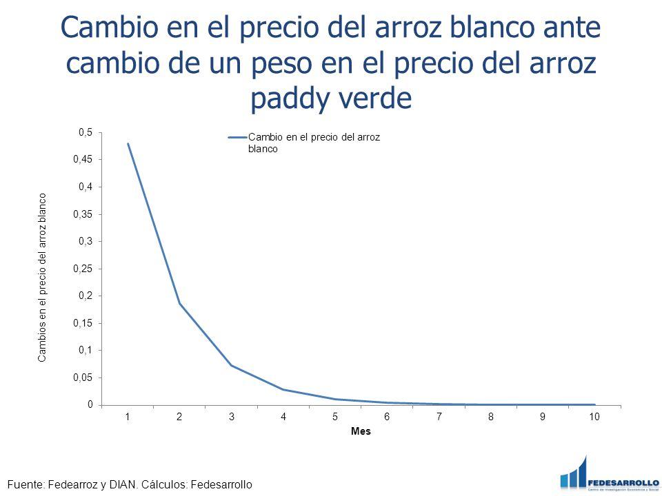 Cambio en el precio del arroz blanco ante cambio de un peso en el precio del arroz paddy verde