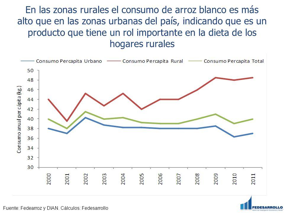 En las zonas rurales el consumo de arroz blanco es más alto que en las zonas urbanas del país, indicando que es un producto que tiene un rol importante en la dieta de los hogares rurales