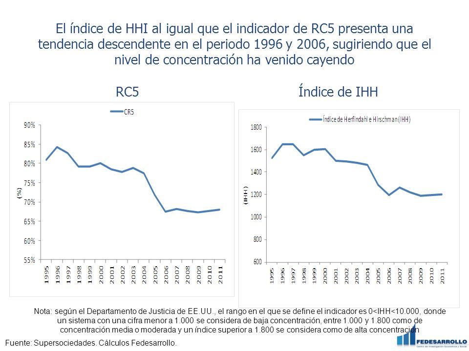 El índice de HHI al igual que el indicador de RC5 presenta una tendencia descendente en el periodo 1996 y 2006, sugiriendo que el nivel de concentración ha venido cayendo