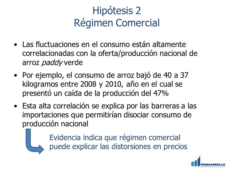 Hipótesis 2 Régimen Comercial