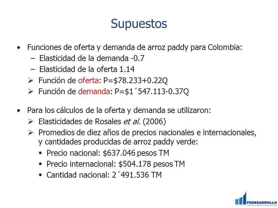 Supuestos Funciones de oferta y demanda de arroz paddy para Colombia: