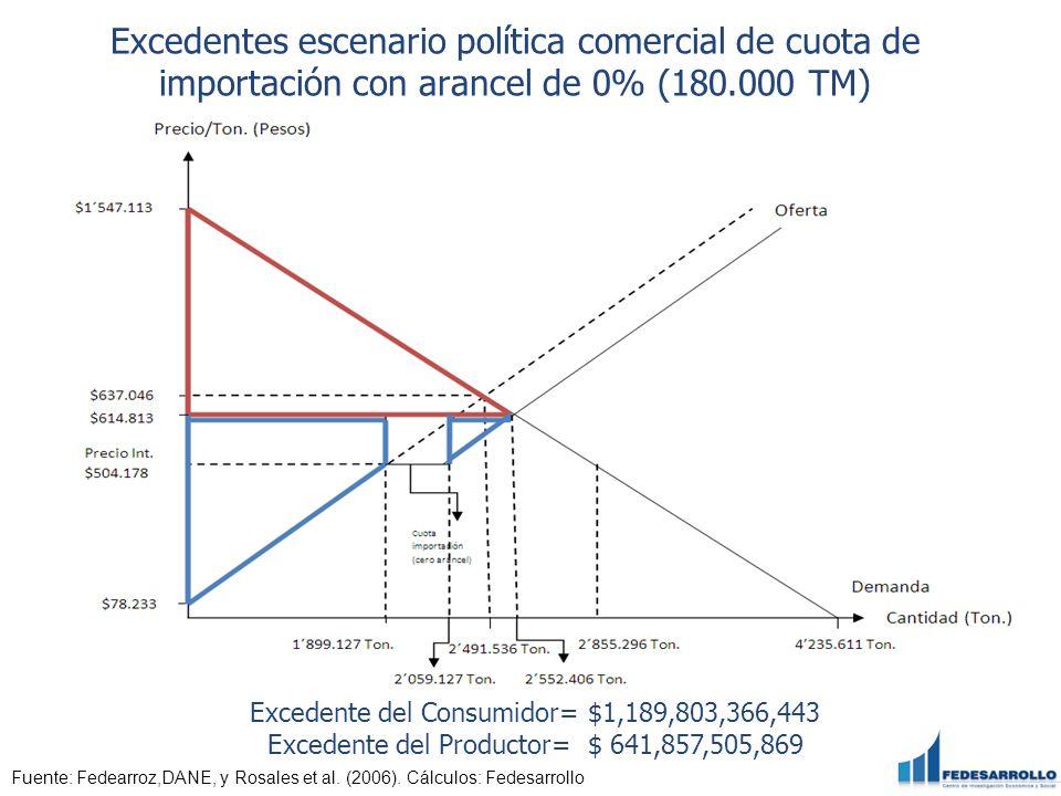 Excedentes escenario política comercial de cuota de importación con arancel de 0% (180.000 TM)
