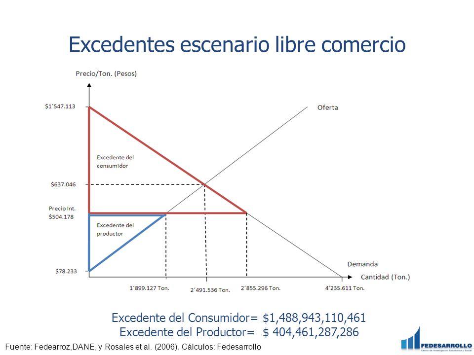Excedentes escenario libre comercio