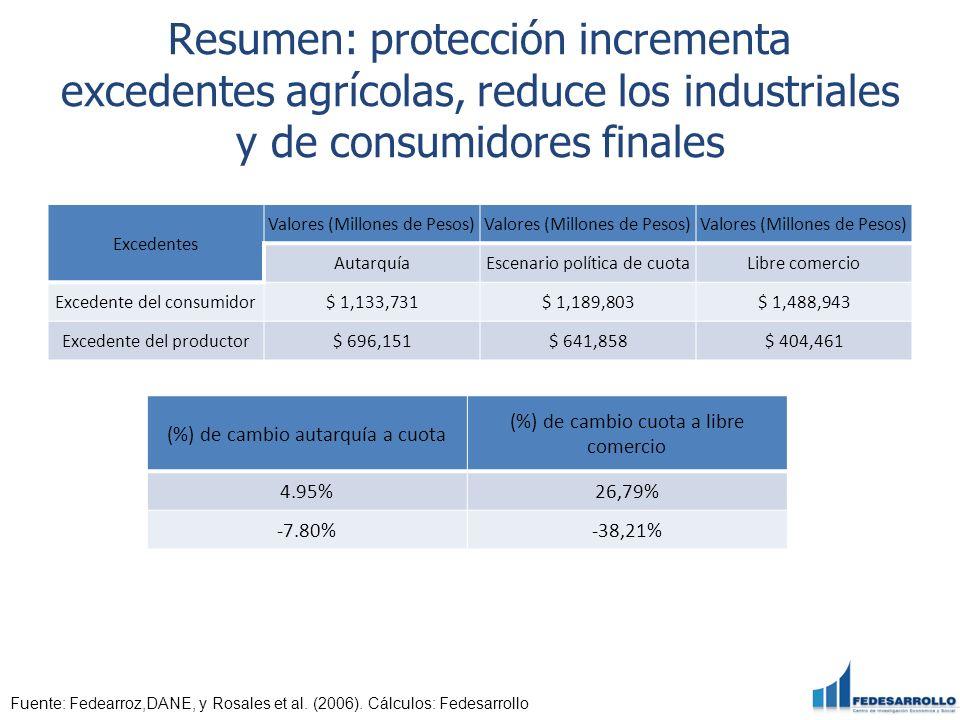 Resumen: protección incrementa excedentes agrícolas, reduce los industriales y de consumidores finales