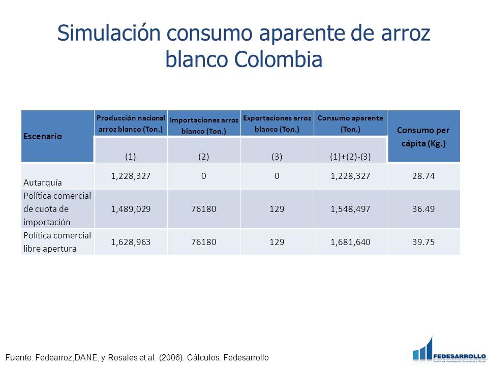 Simulación consumo aparente de arroz blanco Colombia