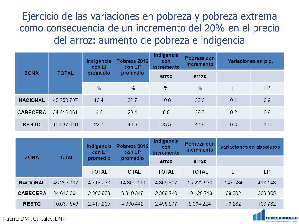 Ejercicio de las variaciones en pobreza y pobreza extrema como consecuencia de un incremento del 20% en el precio del arroz: aumento de pobreza e indigencia