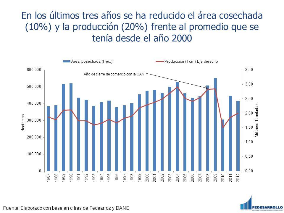 En los últimos tres años se ha reducido el área cosechada (10%) y la producción (20%) frente al promedio que se tenía desde el año 2000