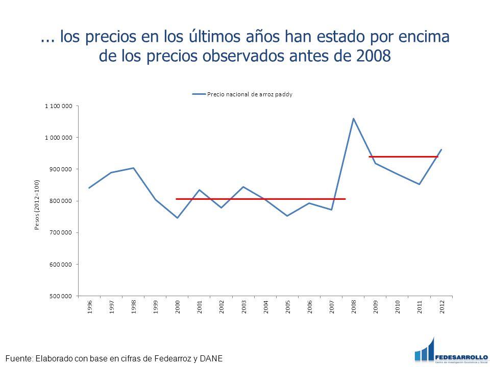 ... los precios en los últimos años han estado por encima de los precios observados antes de 2008