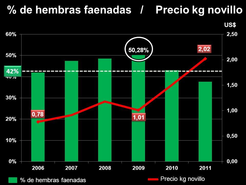 % de hembras faenadas / Precio kg novillo