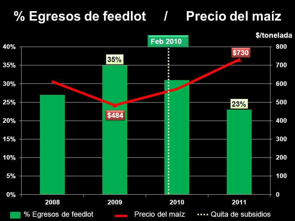% Egresos de feedlot / Precio del maíz