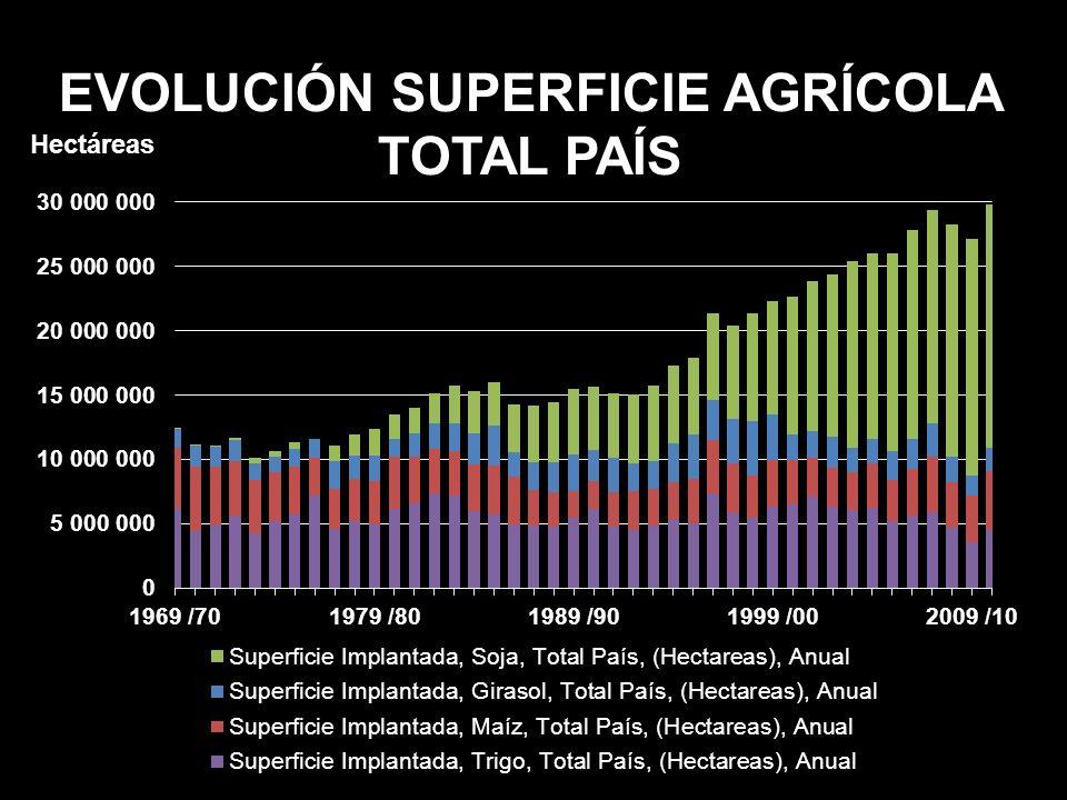 EVOLUCIÓN SUPERFICIE AGRÍCOLA TOTAL PAÍS