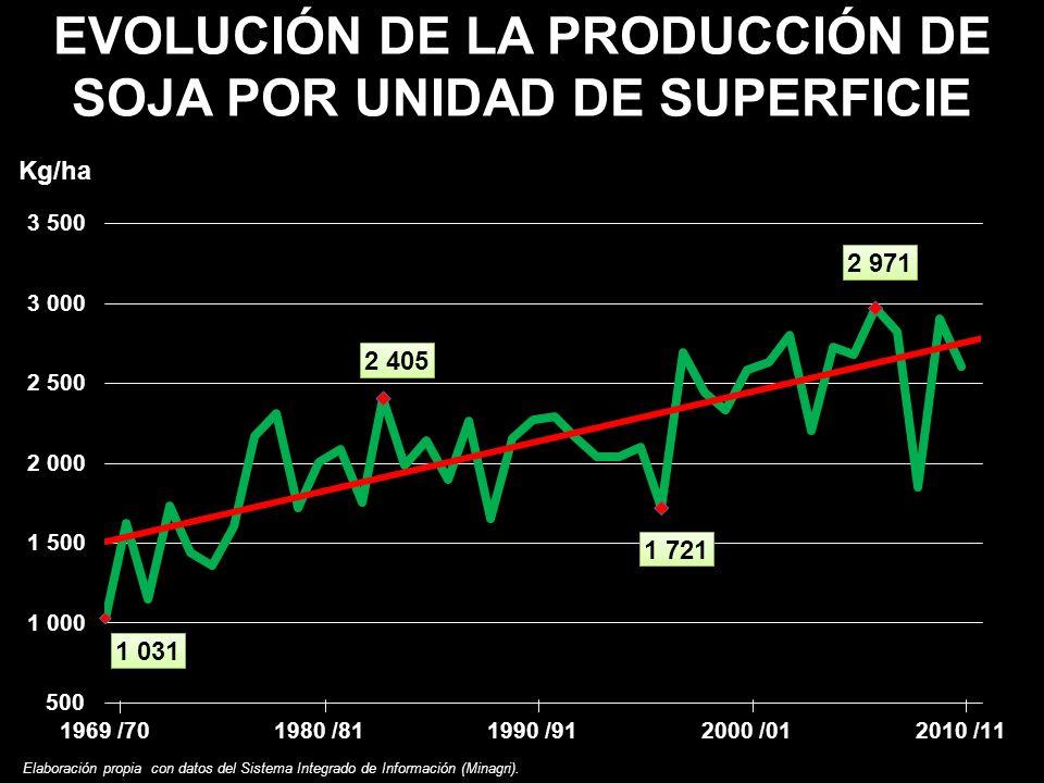 EVOLUCIÓN DE LA PRODUCCIÓN DE SOJA POR UNIDAD DE SUPERFICIE