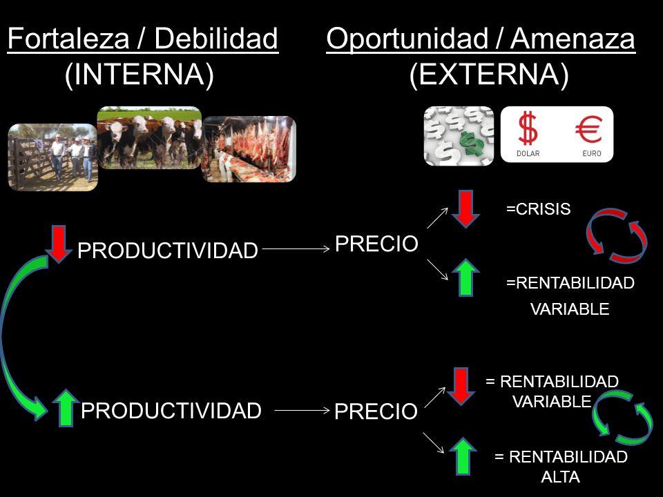 Fortaleza / Debilidad Oportunidad / Amenaza (INTERNA) (EXTERNA)
