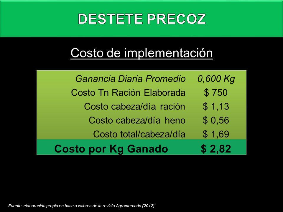 Costo de implementación