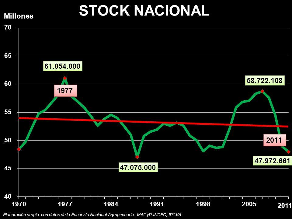 STOCK NACIONAL Millones 2011