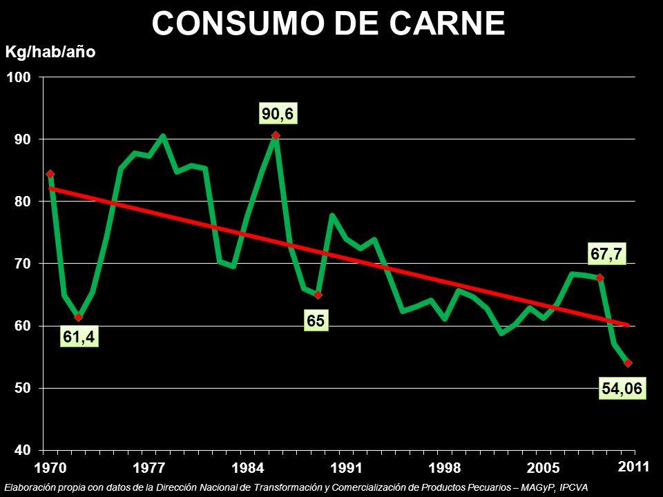 CONSUMO DE CARNE Kg/hab/año 2011