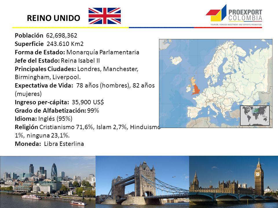 REINO UNIDO Población 62,698,362 Superficie 243.610 Km2