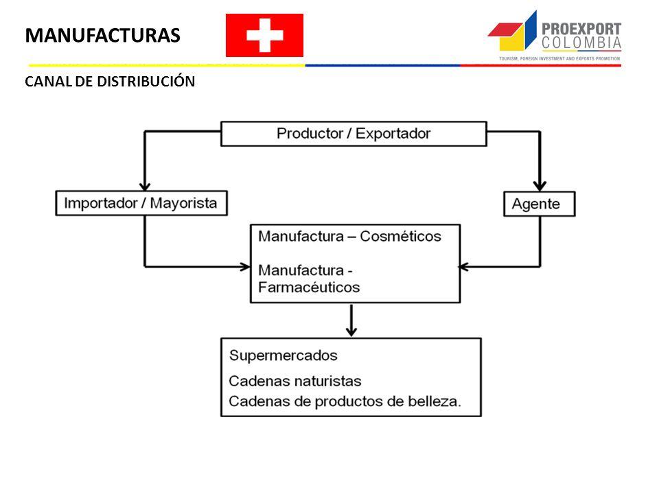 MANUFACTURAS CANAL DE DISTRIBUCIÓN