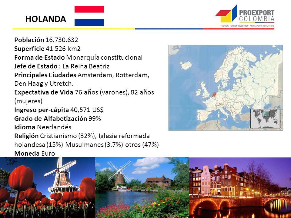 HOLANDA Población 16.730.632 Superficie 41.526 km2