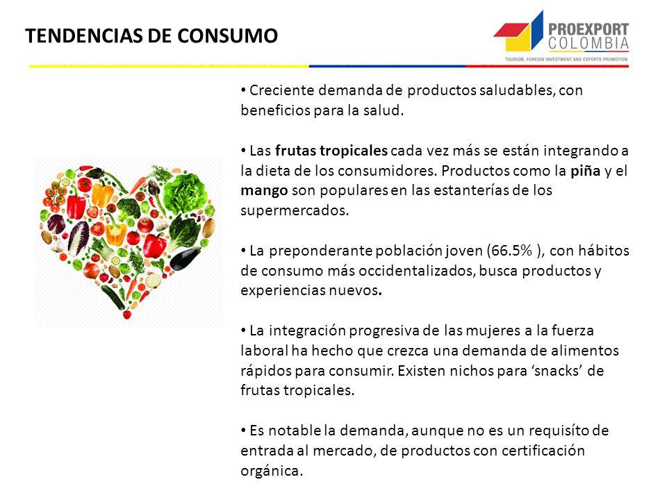TENDENCIAS DE CONSUMO Creciente demanda de productos saludables, con beneficios para la salud.