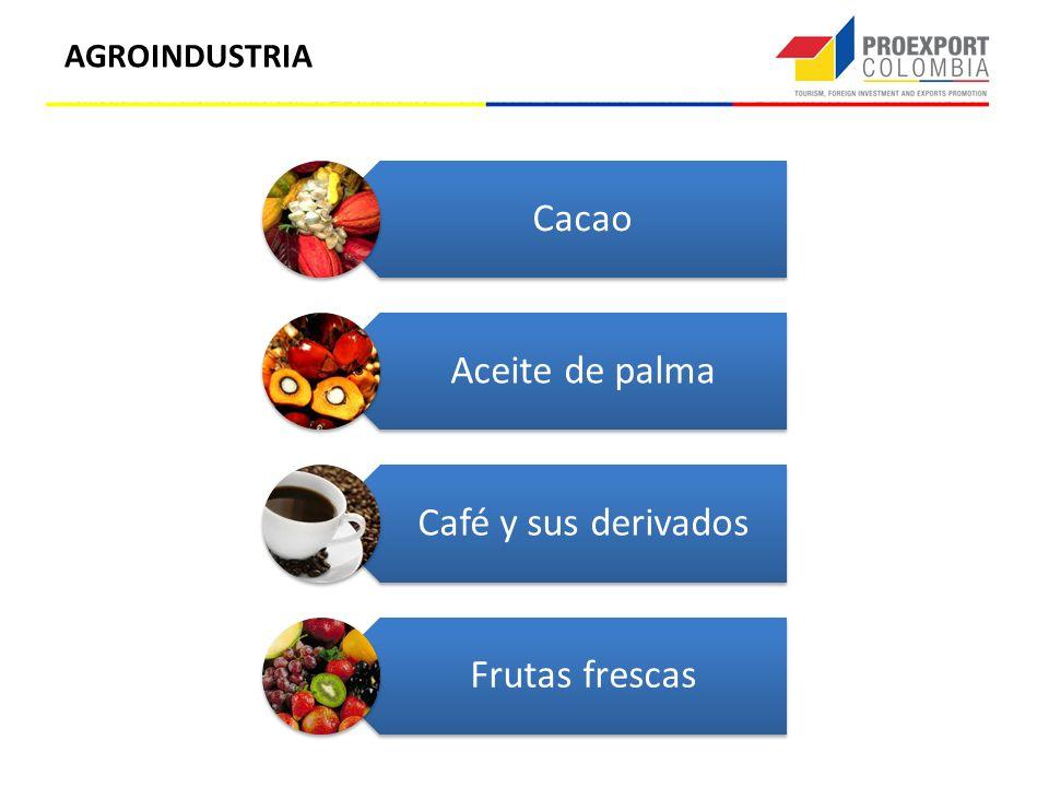 Cacao Aceite de palma Café y sus derivados Frutas frescas