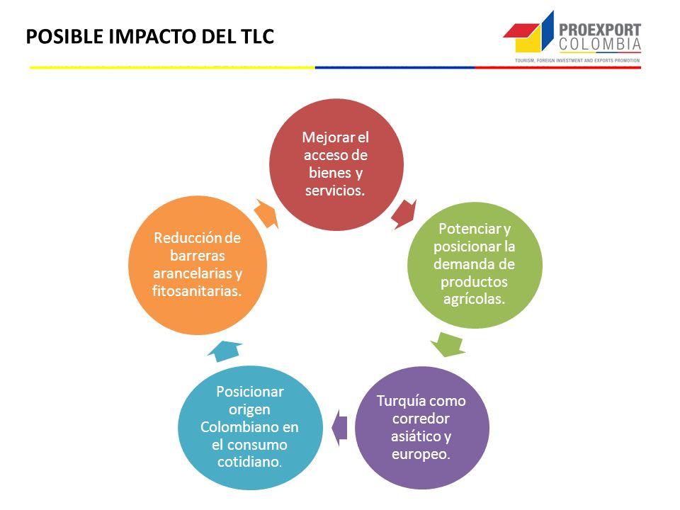POSIBLE IMPACTO DEL TLC