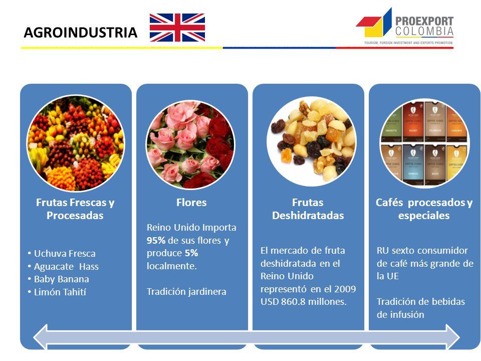 Frutas Frescas y Procesadas Cafés procesados y especiales