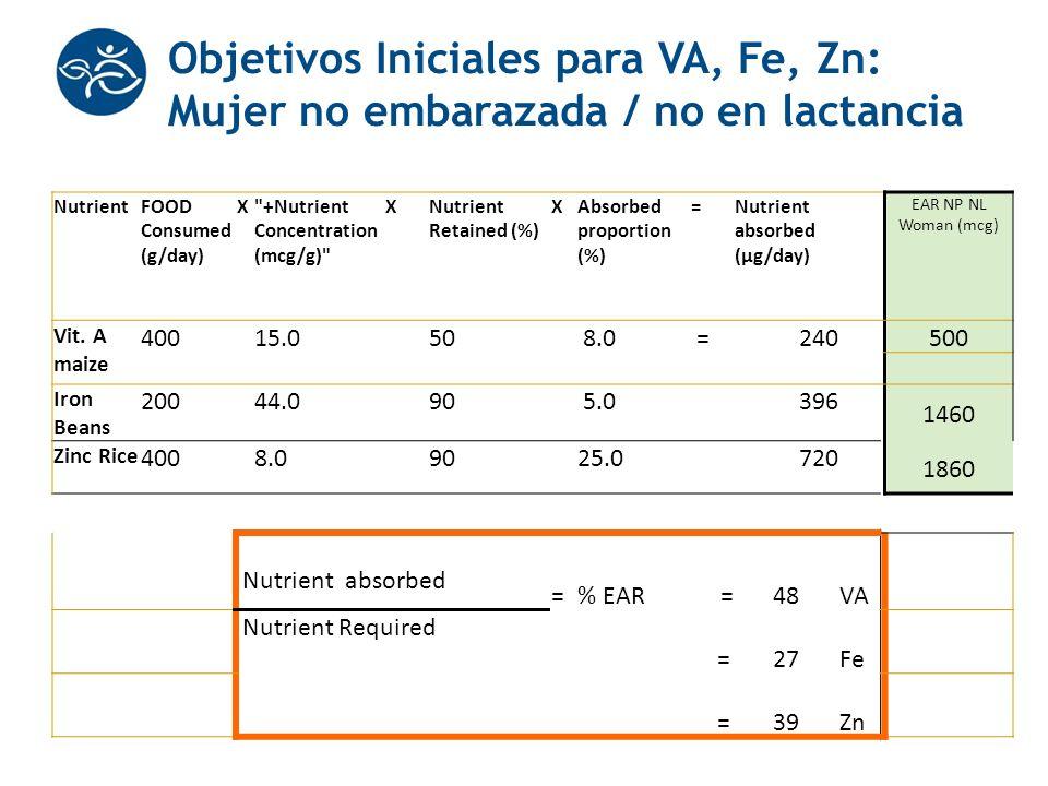Objetivos Iniciales para VA, Fe, Zn: Mujer no embarazada / no en lactancia