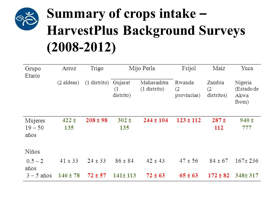 Summary of crops intake – HarvestPlus Background Surveys (2008-2012)