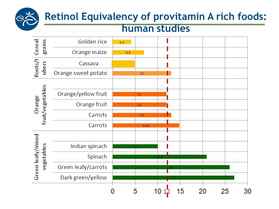 Retinol Equivalency of provitamin A rich foods: human studies