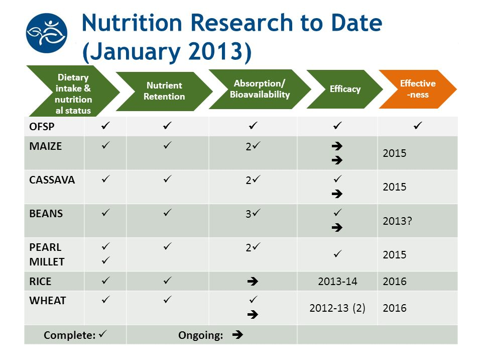 Nutrition Research to Date (January 2013)