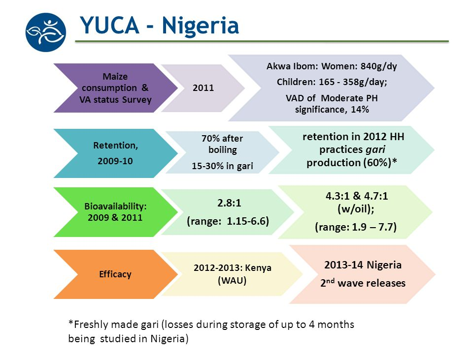 YUCA - Nigeria retention in 2012 HH practices gari production (60%)*