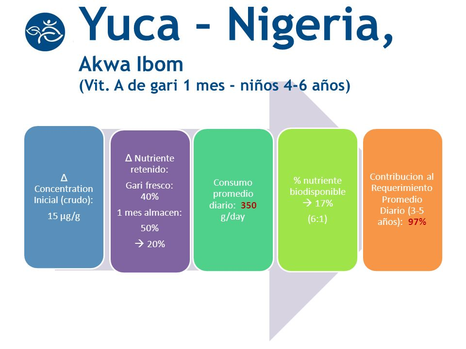 Yuca – Nigeria, Akwa Ibom (Vit. A de gari 1 mes - niños 4-6 años)