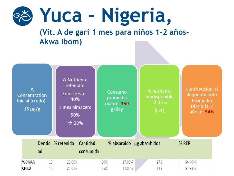 Yuca – Nigeria, (Vit. A de gari 1 mes para niños 1-2 años- Akwa Ibom)
