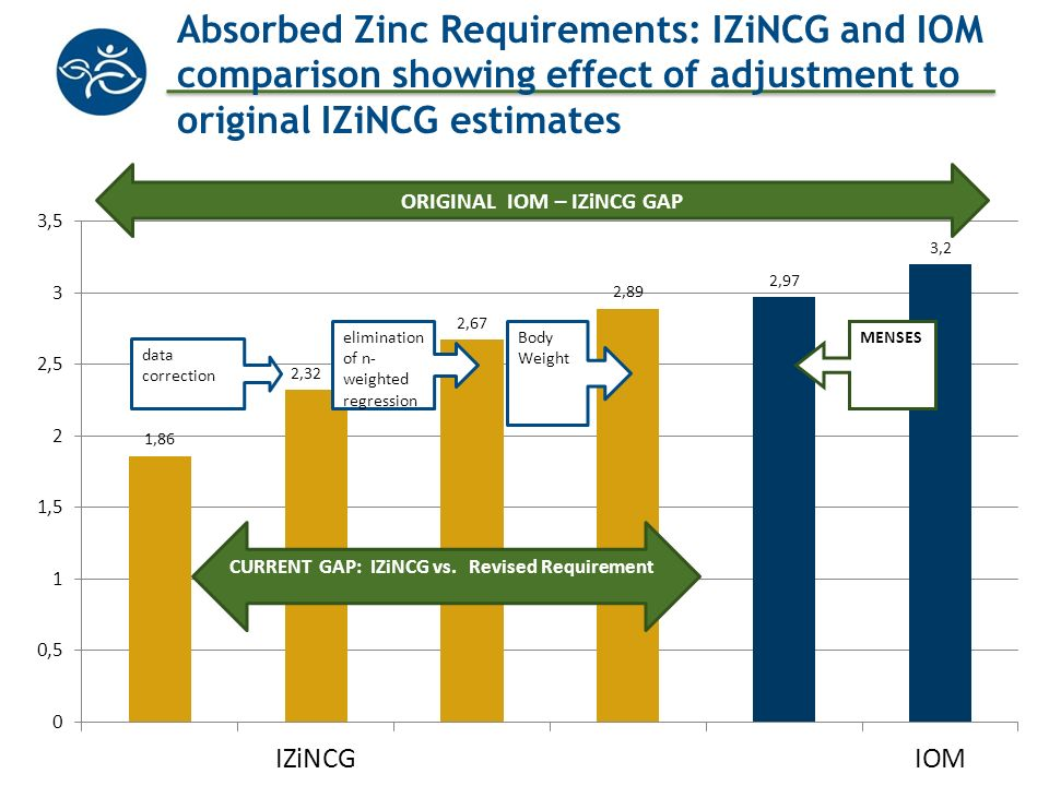 Absorbed Zinc Requirements: IZiNCG and IOM comparison showing effect of adjustment to original IZiNCG estimates