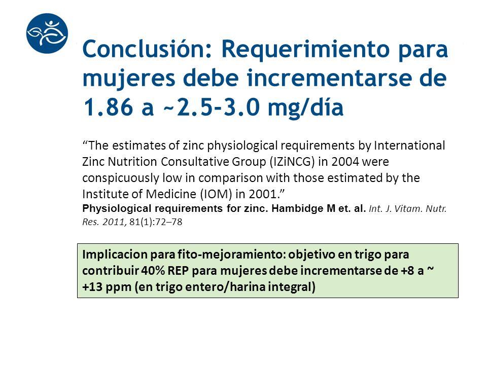 Conclusión: Requerimiento para mujeres debe incrementarse de 1.86 a ~2.5-3.0 mg/día