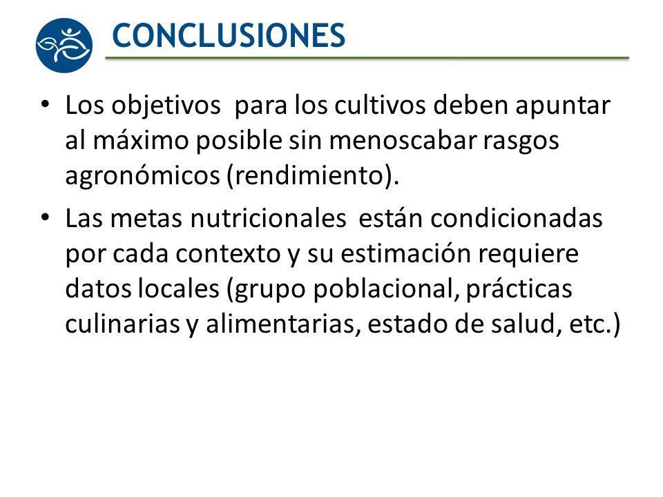 CONCLUSIONES Los objetivos para los cultivos deben apuntar al máximo posible sin menoscabar rasgos agronómicos (rendimiento).