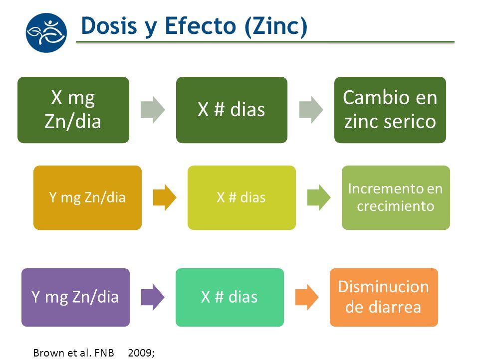 Dosis y Efecto (Zinc) X mg Zn/dia X # dias Cambio en zinc serico