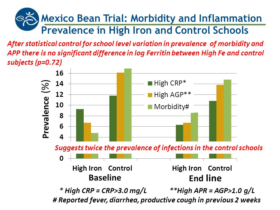 Mexico Bean Trial: Morbidity and Inflammation Prevalence in High Iron and Control Schools