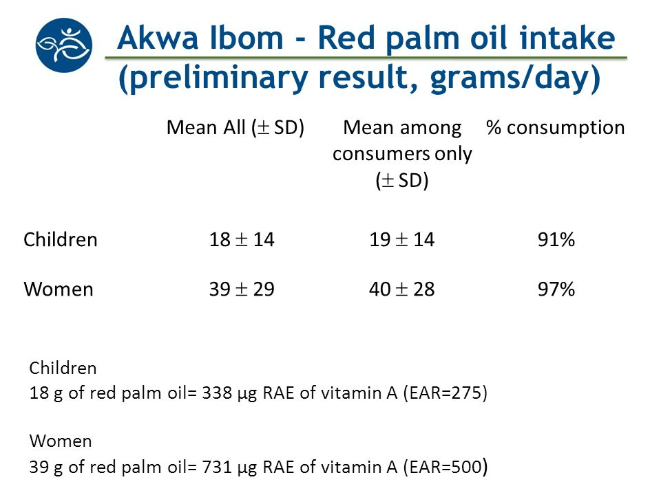 Akwa Ibom - Red palm oil intake (preliminary result, grams/day)