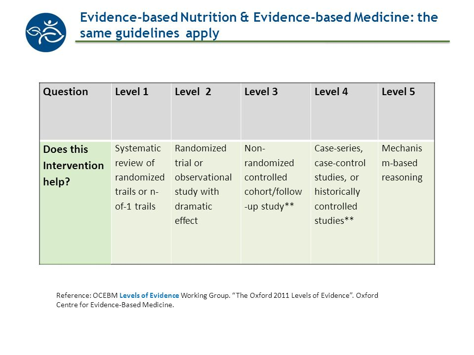 Evidence-based Nutrition & Evidence-based Medicine: the same guidelines apply