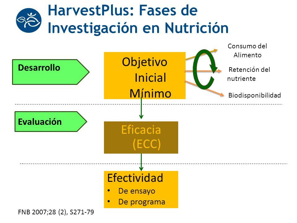 HarvestPlus: Fases de Investigación en Nutrición